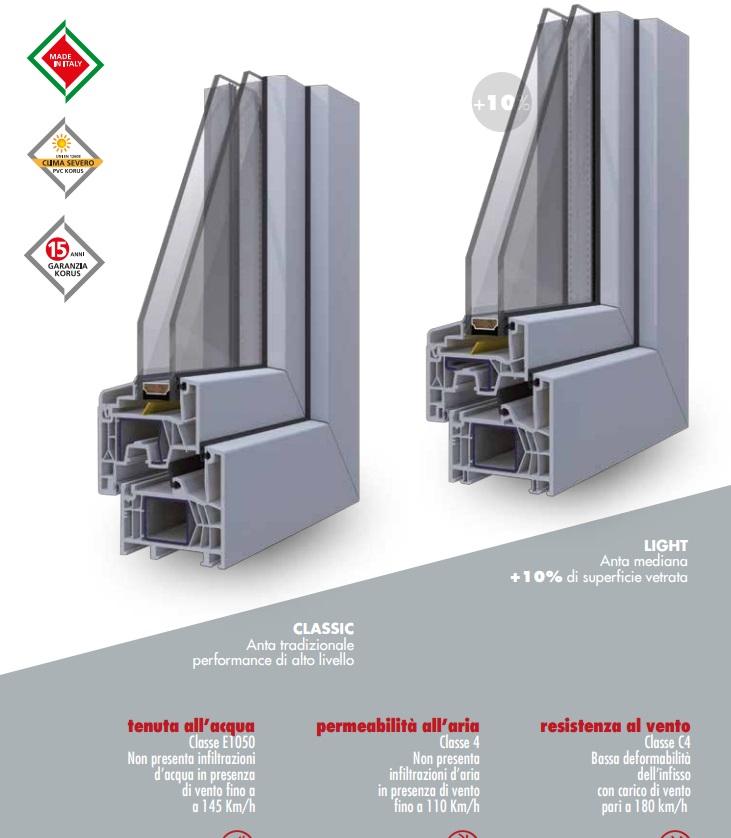 Finestre e serramenti in legno alluminio e pvc franchi arreda a cascina pisa - Guarnizioni finestre alluminio ...